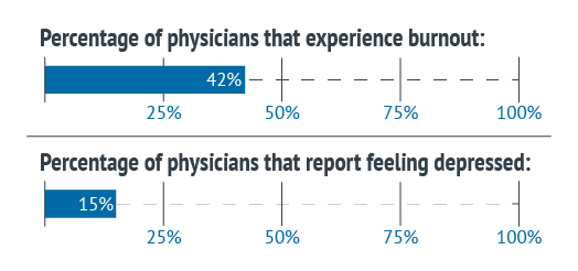 Physician burnout and depression graphic