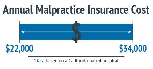 Malpractice insurance graphic